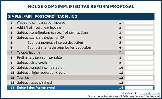 Understanding Trump's 2017 Income Tax Reform Proposals