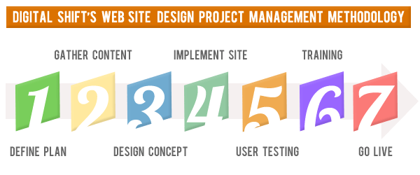 website design best practices, website project phases, plan, gather content, design, implement site, test, train, go live
