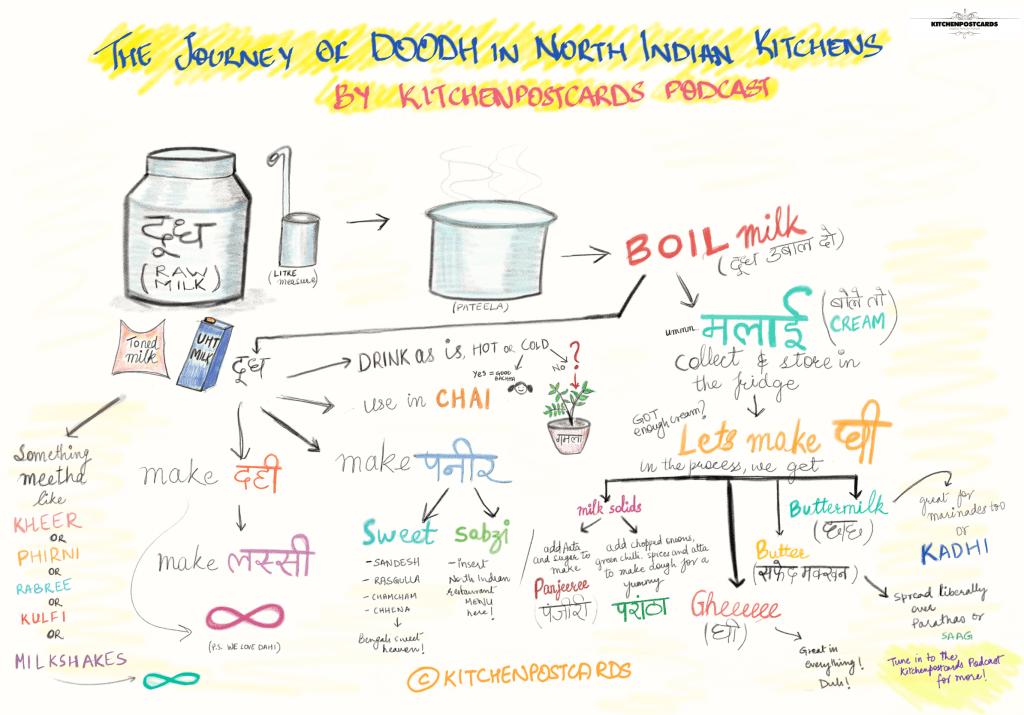 Milk in Indian Kitchens