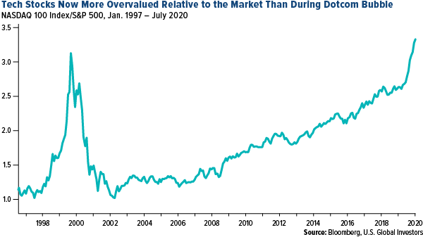 The S&P 500 posts its best quarterly performance since 1998