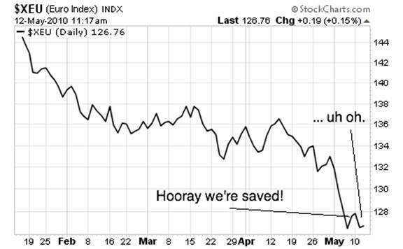 bad times euro.gif