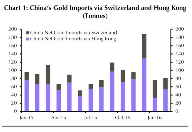 Slikovni rezultat za CHIna gold data 2016