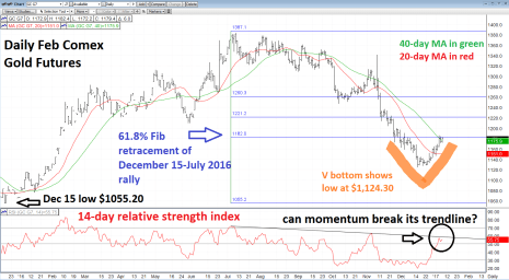 Will The Gold V Bottom Hold? Watch Momentum