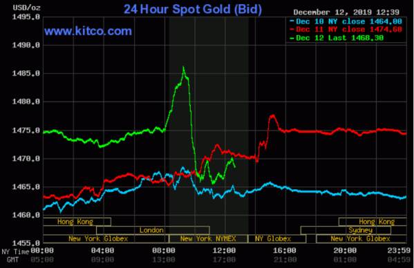 Live Gold Prices   Gold News And Analysis   Mining News ...