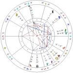 Astrology chart of December 21, 2012