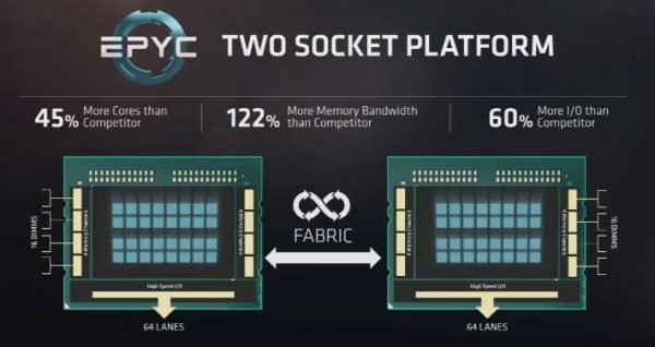 AMD EPYC Two Socket Platform e1495016608285 AMD EPYC 7000 series is due to be released today! Checkout what the latest processor series has got for you