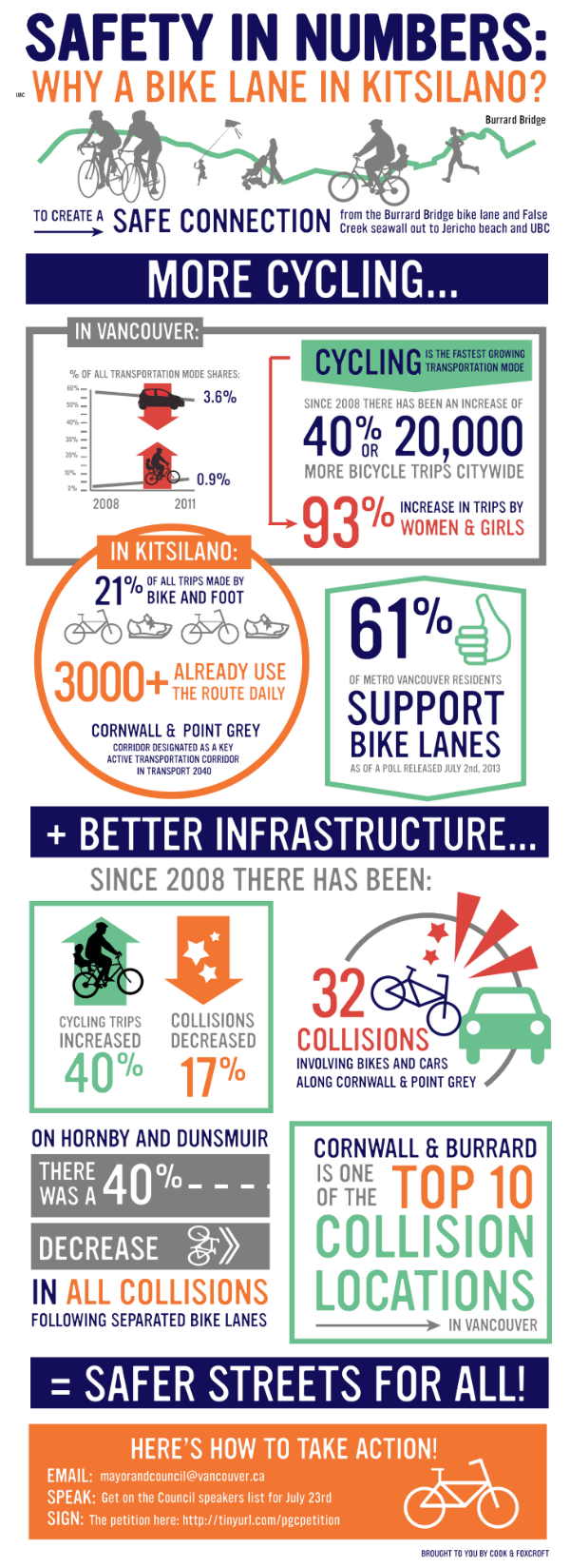 Infographic explaining the need for bike & pedestrian improvements along Cornwall and Point Grey Road