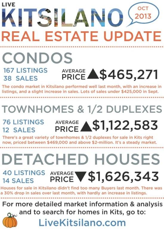 livekitsilano_real_estate_update
