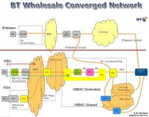 Kitz  BT Wholesale Network