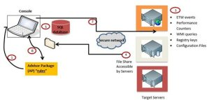 1781.SPA Data collecting workflow from remote servers.JPG 550x0 - SPA workflow