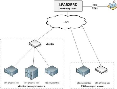 VMware schema - VMware-schema