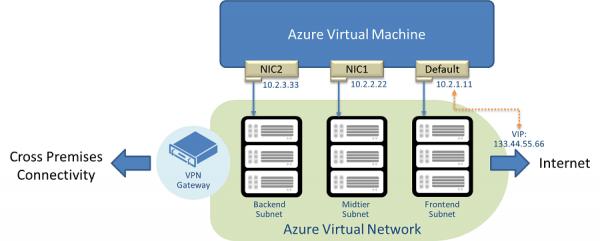 Figure1 600x241 - Understanding IP Addressing in Microsoft Azure