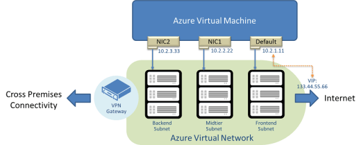 Figure1 - Understanding IP Addressing in Microsoft Azure