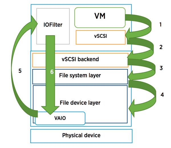 vmware-encryption-chart