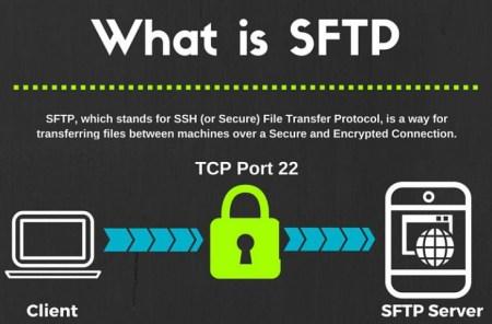 SFTP what is SFTP - SFTP - what is SFTP