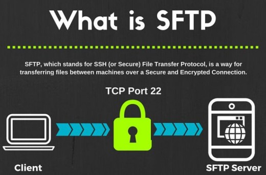 SFTP what is SFTP - Setting Up SFTP or SSH Server on Windows Server 2012 R2