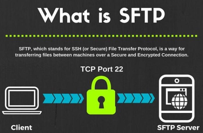 Setting Up SFTP or SSH Server on Windows Server 2012 R2
