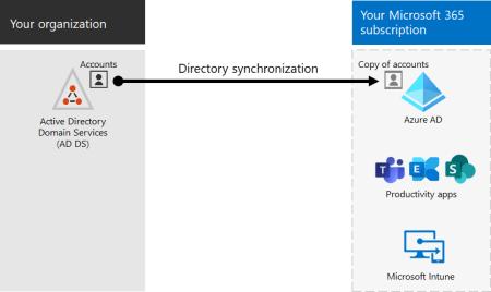 directory synchronization - directory-synchronization