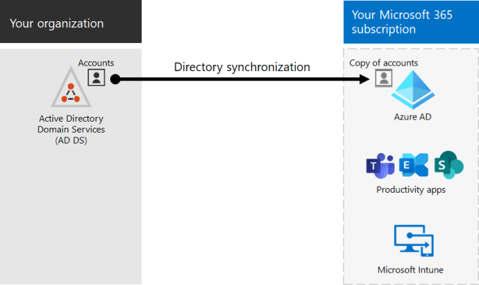 directory synchronization - How To Convert A Cloud Account to Azure AD Synced Account in Microsoft 365?