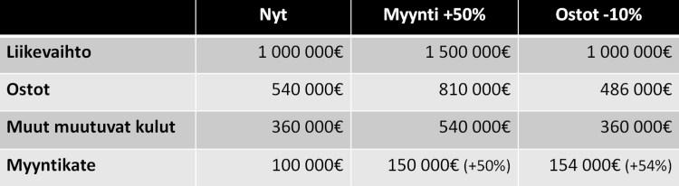 myynti_vs_ostot