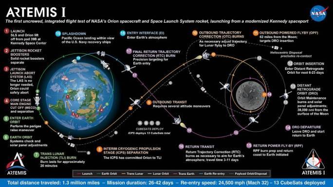 Mappa della missione Artemis I