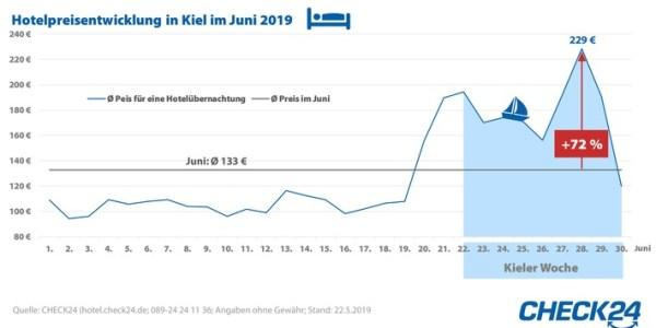 Zur Kieler Woche steigen die Hotelpreise um 72 Prozent
