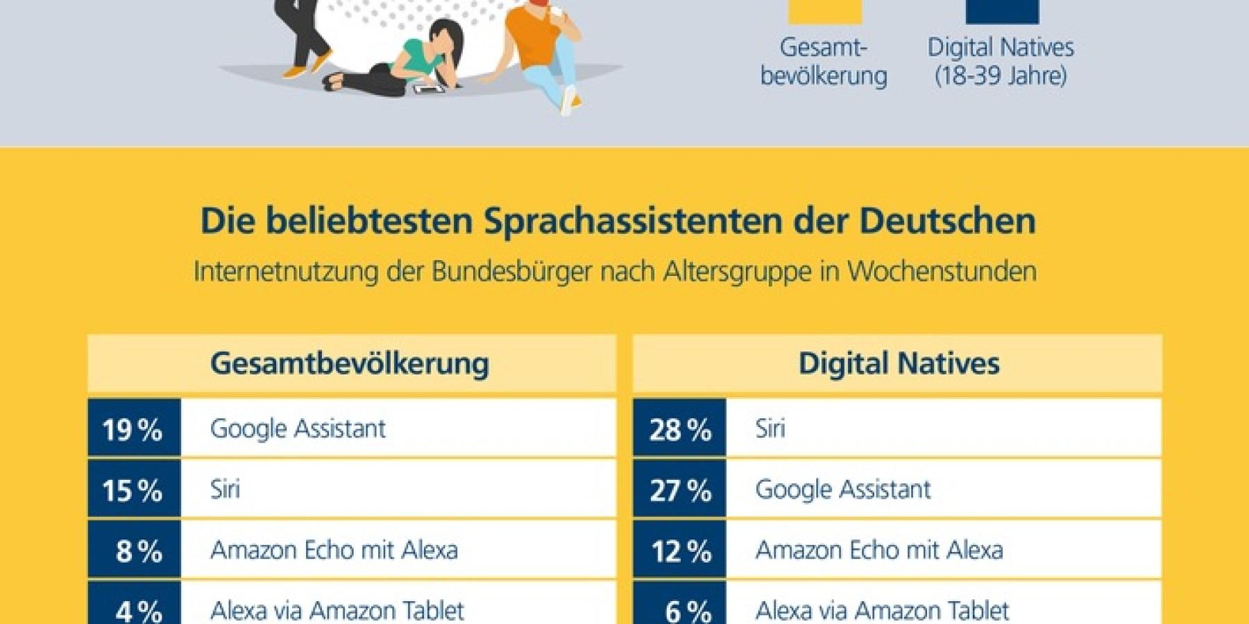 Ein Drittel der Deutschen spricht mit Alexa, Siri und Co.
