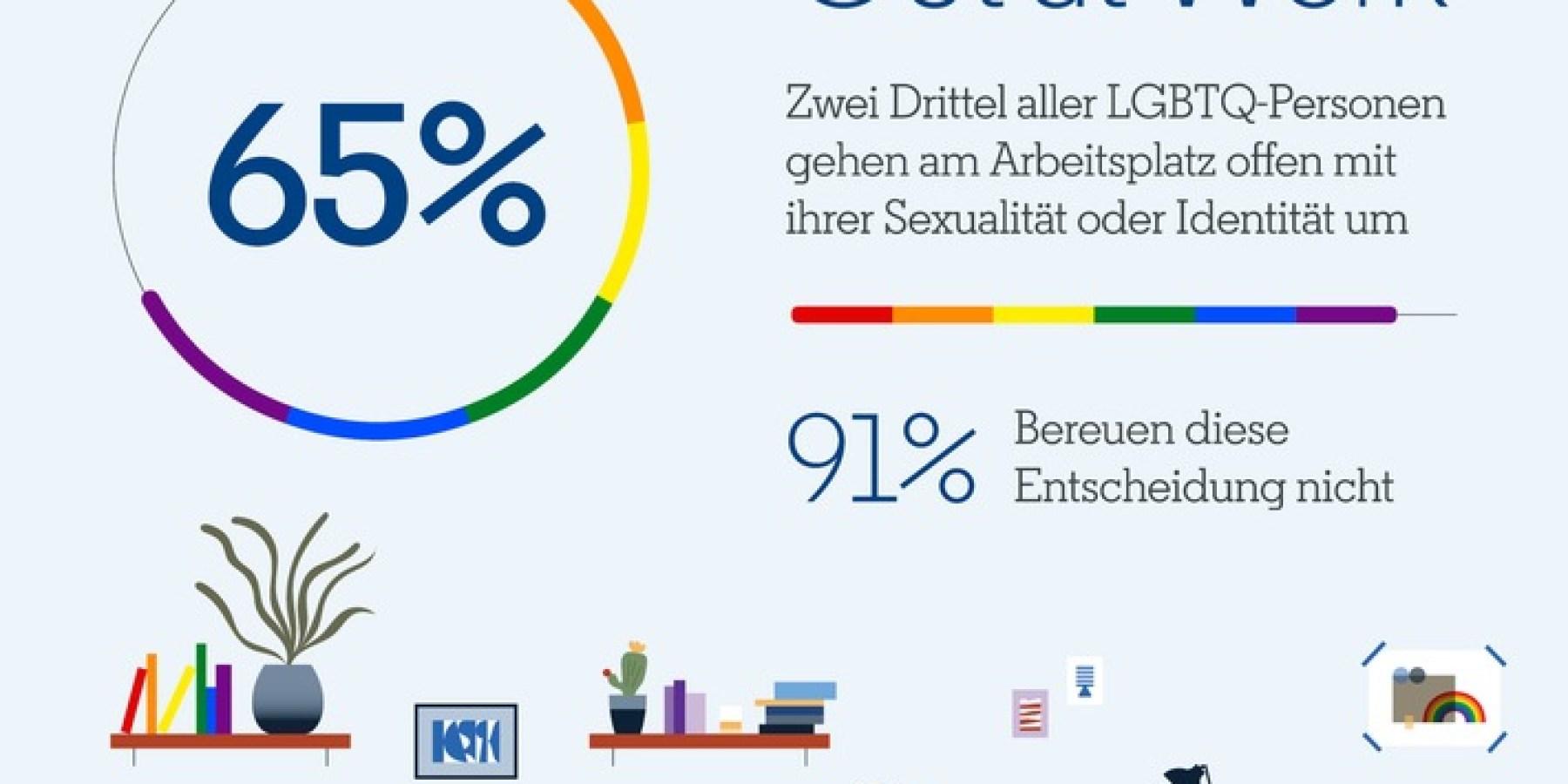LGBTQ-Community stellt deutschen Arbeitgebern positives Zeugnis aus