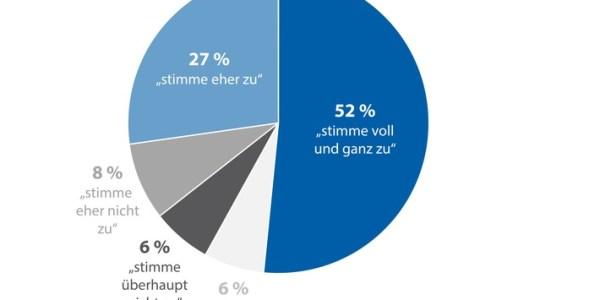 Vier von fünf Deutschen befürworten eine Impfpflicht
