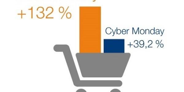 Black Friday sorgt erneut für Rekorde im E-Commerce – Nahezu jeder Online-Shop von Betrug betroffen