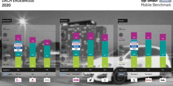 Telekom, Magenta und Swisscom gewinnen den connect-Netztest
