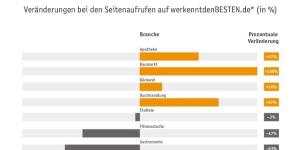 Corona-Krise: Deutsche suchen verstärkt nach Apotheken und Baumärkten