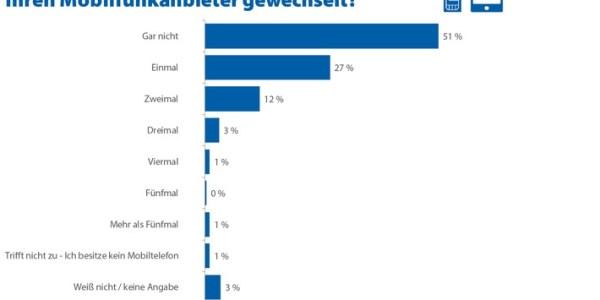 Jeder zweite Deutsche verzichtet bislang auf Wechsel des Mobilfunkanbieters