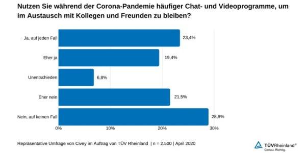 Cybersecurity und Datenschutz bei Chat- und Videokonferenzprogrammen beachten