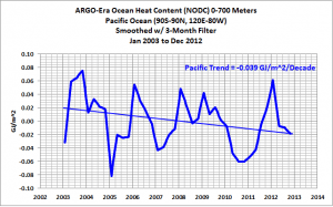 Argo-era-pacific-heatcontent