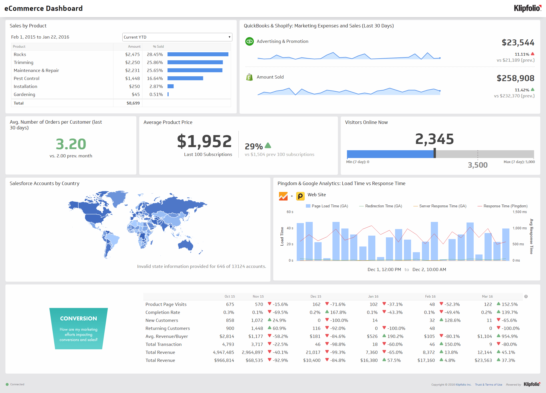 Kpis Dashboards And Operational Metrics Doing More With