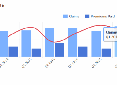 The Claims Ratio KPI measures the number of claims in a period and divides that by the earned premium for the same period. It's important to note that insurance is the business of managing risks and, to do that well, the insurer needs a thorough understanding of the incurred claims ratio. If the value is higher than expected or established norms, then further investigation is required to figure out why that is (eg: fraud). If it is lower than expected, it could indicate irrelevant products or difficulties in claiming, possibly affecting customer satisfaction.