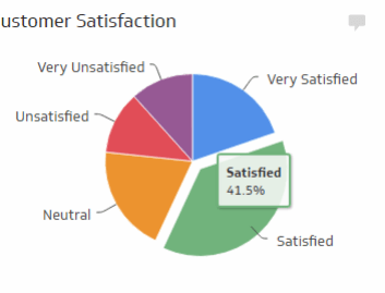 Customer Satisfaction metrics measure the quality of your customer service and provide a reflection of the public's perception of your business. It's important to remember that, on average, happy customers will share their experience with 2-3 people, while unhappy customers will share their experience with 8-10 people (source: How Customer Service Works). Collecting this data can be done by distributing forms at the point of purchase or by using your call center to conduct a formal survey.