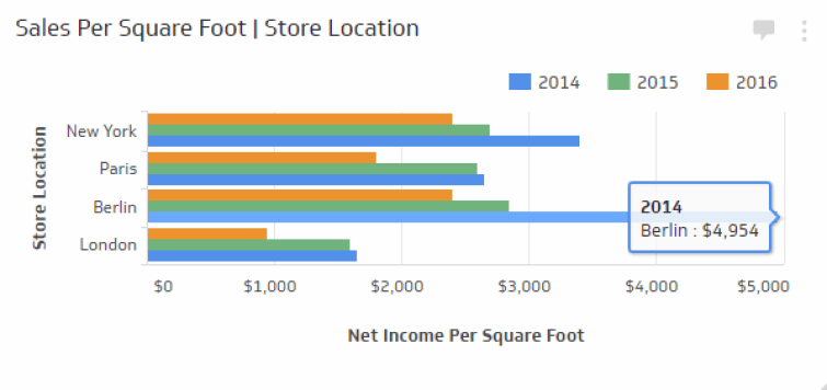 Sales per Square Foot  Measure how much sales revenue you are able to generate for each foot of retail space provided. The Sales per Square Foot KPI measures how much sales revenue you are able to generate for each foot of retail space provided. Use the following formula when calculating the sales per square foot KPI:  Total Net Sales ÷ Total Floor Area  This a popular retail sales KPI because it clearly demonstrates how effective your store layout and retail personnel are at selling product.