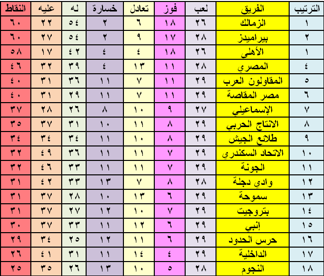 Ranking of the Egyptian league after the victory of Zamalek and the defeat of the Ahli of the Pyramids