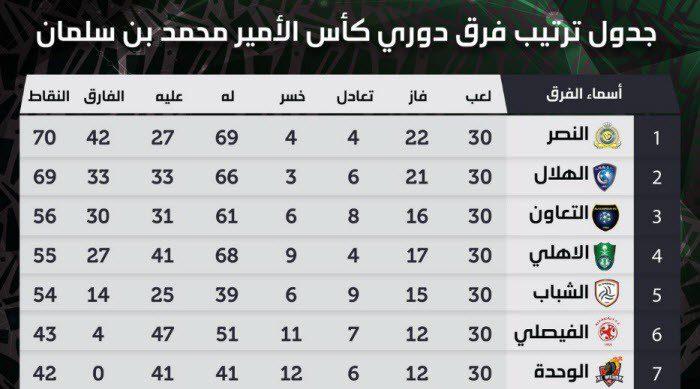 جدول ترتيب دوري محمد بن سلمان للمحترفين 2019