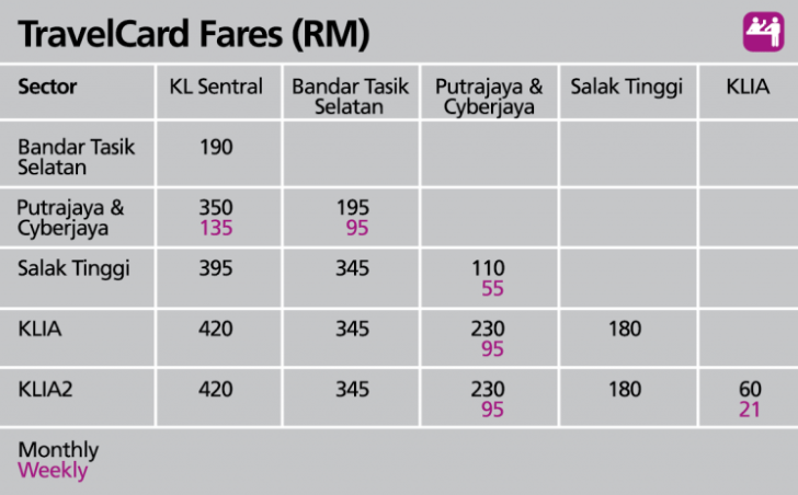 KT-TravelCard-Fares-table