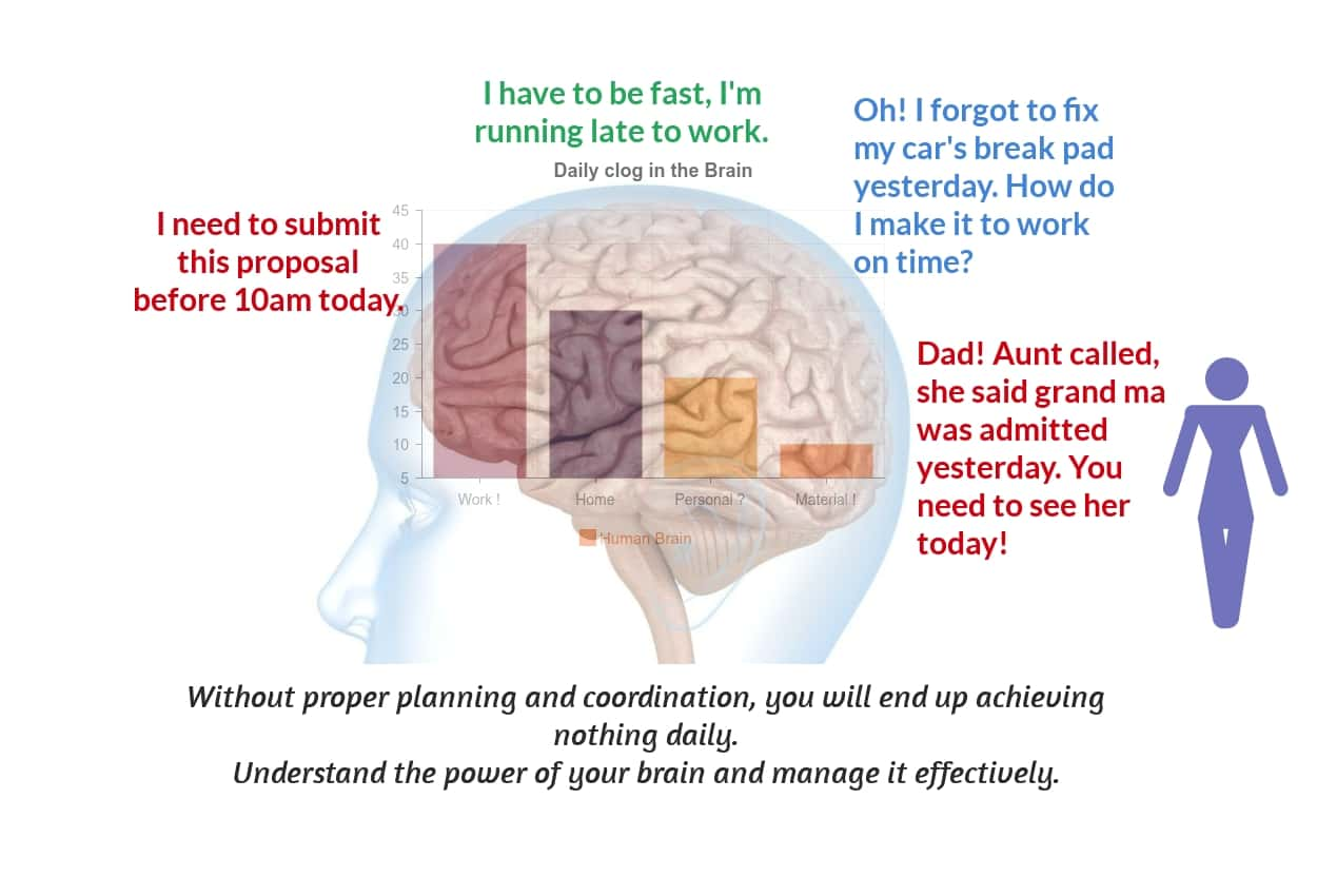 Creative Power of The Brain-clog in the brain
