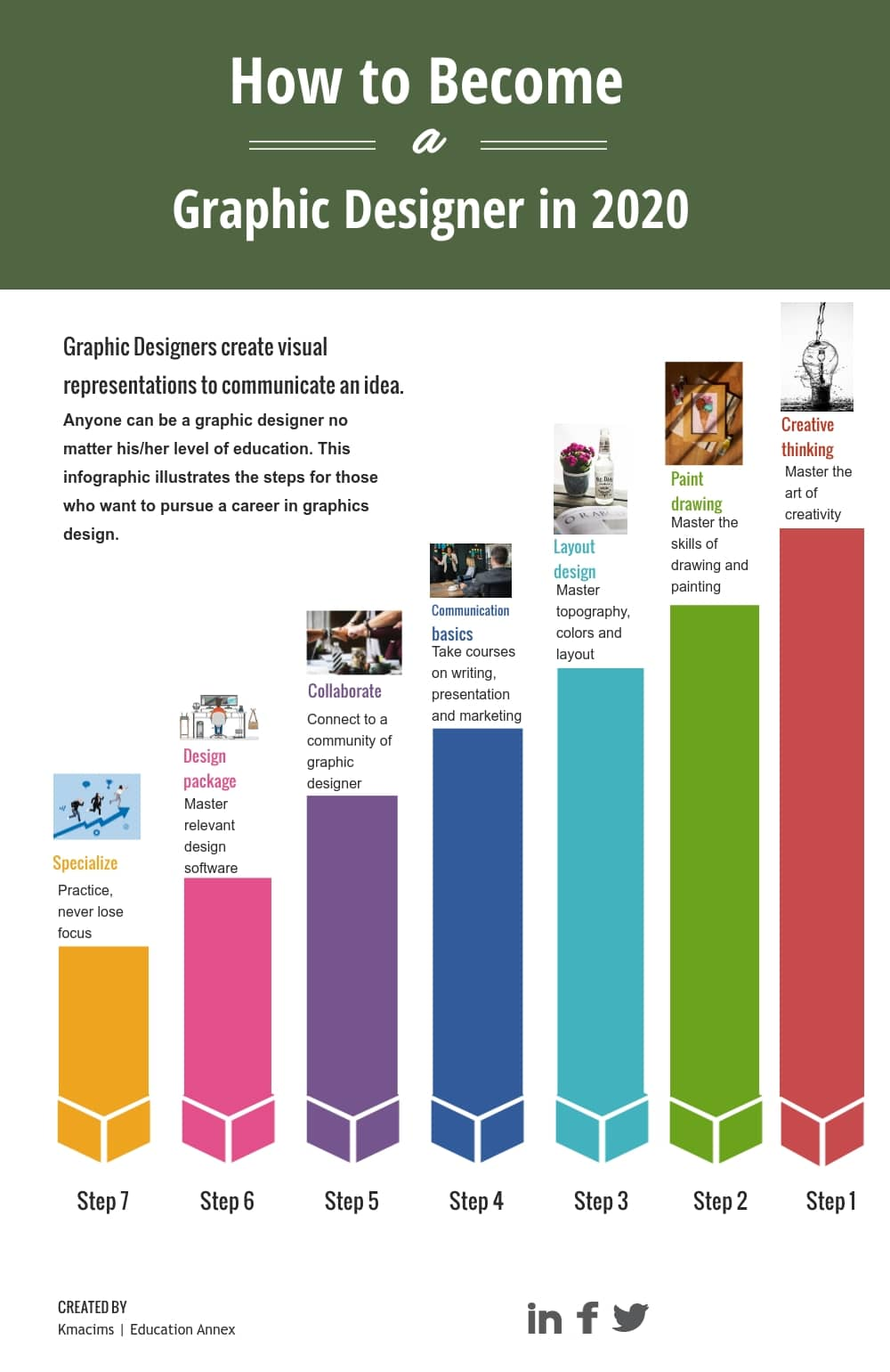graphic designers steps to specialization