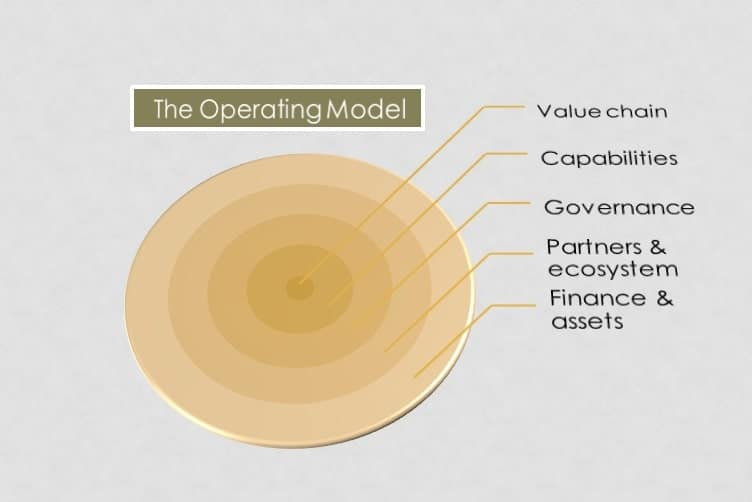 the operating model in business modelling