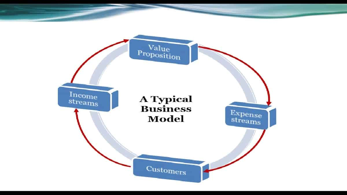 business modeling for small businesses