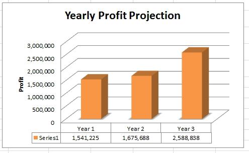chart of profit - pig farming