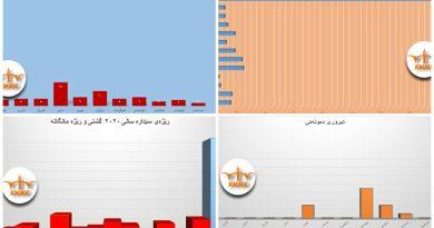 راپۆرتی گشتی ساڵی ٢٠٢٠ی  پێشێلكاری ماف مرۆڤیەکانی رۆژهەڵاتی کوردستان