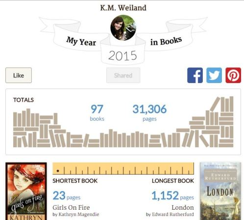 K.M. Weiland My Year in Books 2015 Goodreads