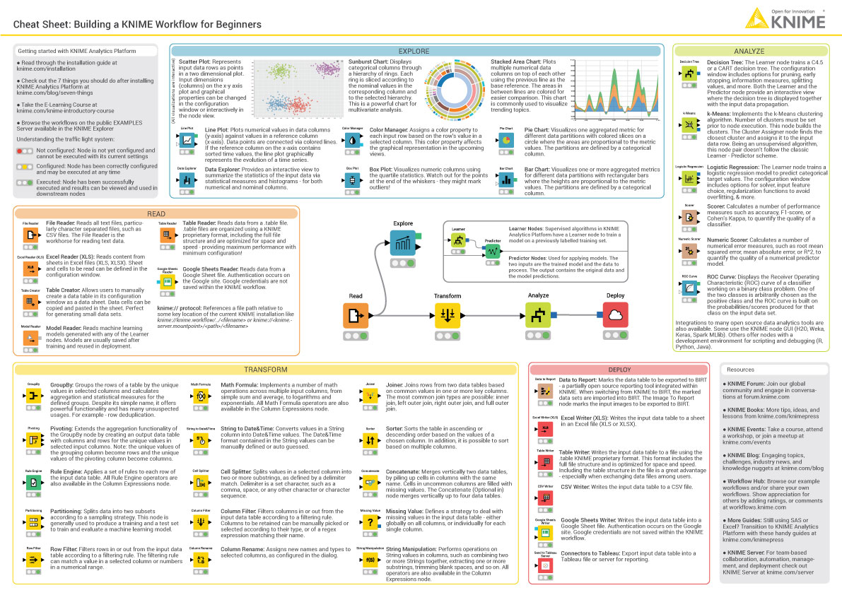 Knime Cheat Sheets